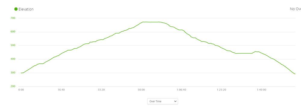 Elevation profile of Lions Head return hike