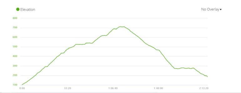 Skeleton Gorge hiking trail elevation profile