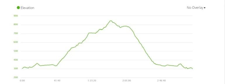 Elevation profile of the Kasteelspoort hike