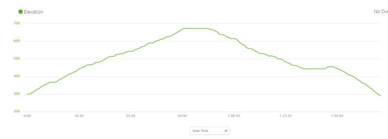 Lion's Head trail elevation profile