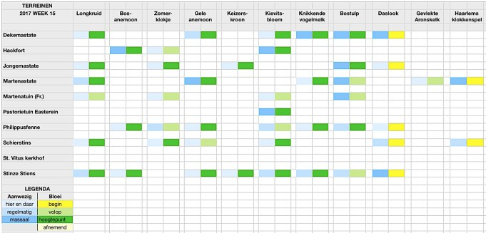 Stinzenflora-monitor Kalender 17.15 Klik op afbeelding om te vergroten
