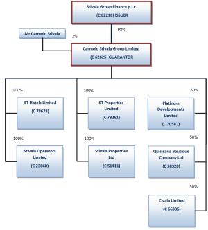 CompanyStructure  Stivala Group Finance plc