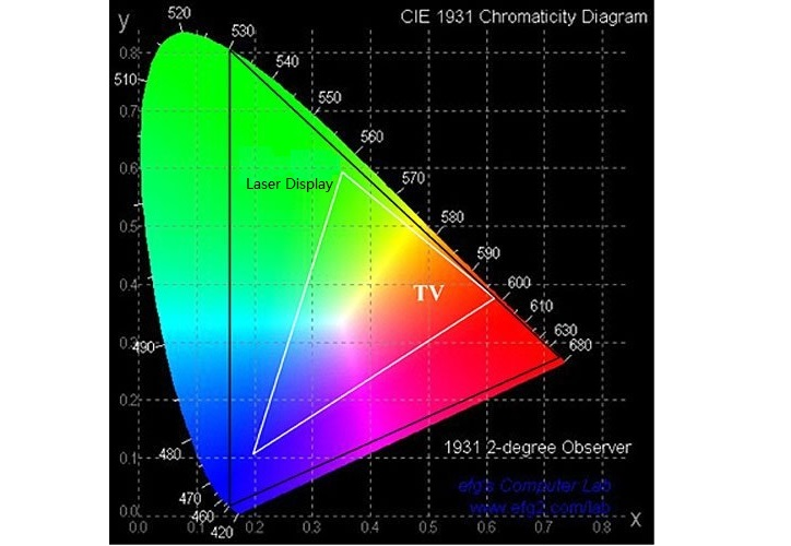 Laser Display Color Gamut