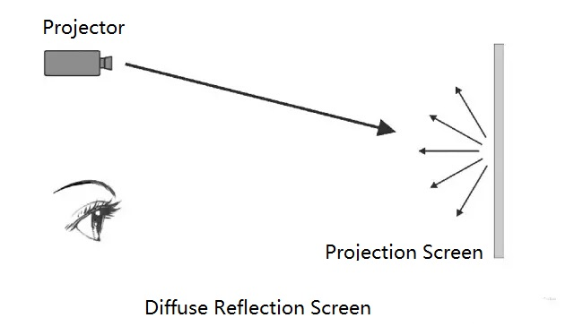 projection screen 3