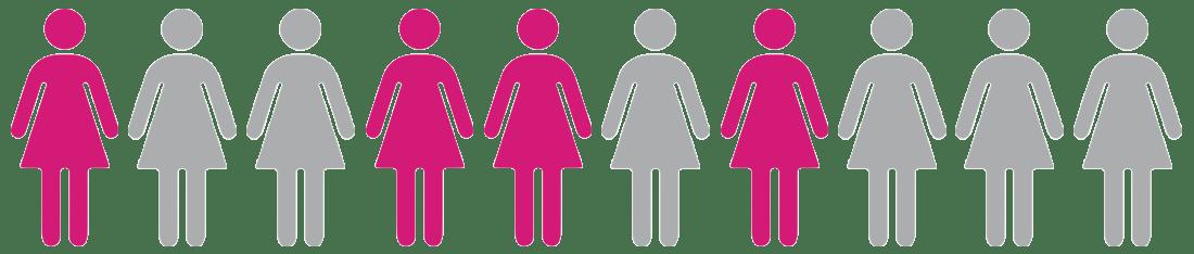 Hypoactive Sexual Desire Disorder - Addyi