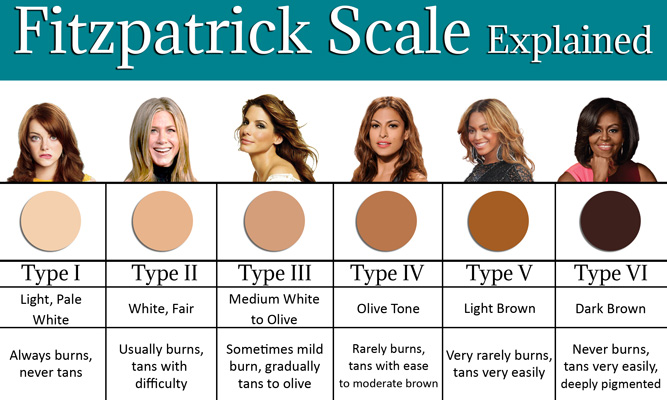Fitzpatrick Scale Explained