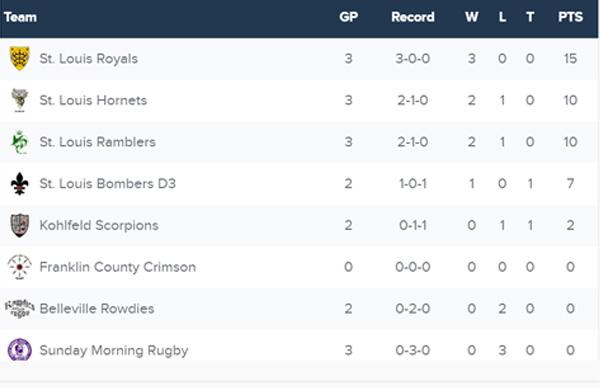 DIII_Standings