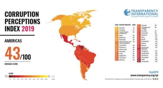 World Corruption Index 2019