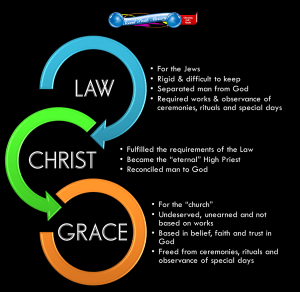 image of law to grace - graphic word 1