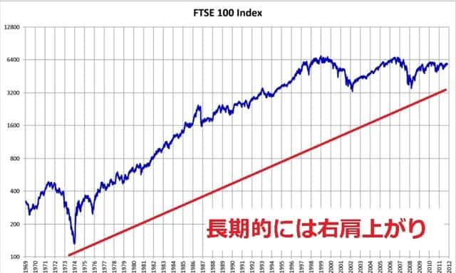 FTSE100 チャート