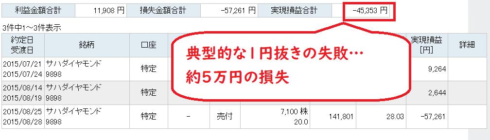 ボロ株 低位株 失敗