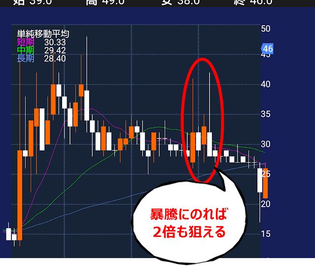 低位株 ボロ株 危険