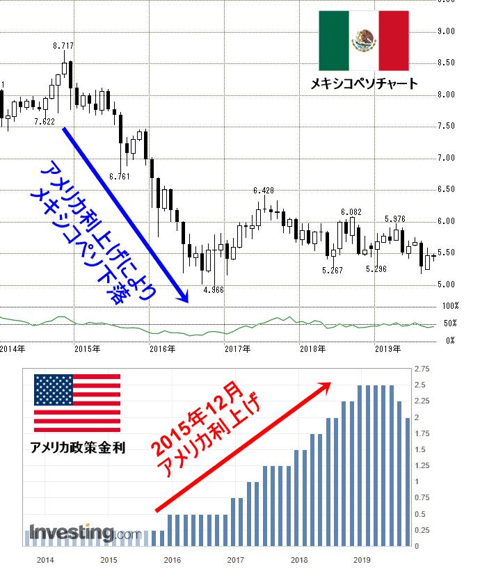メキシコ アメリカ政策金利