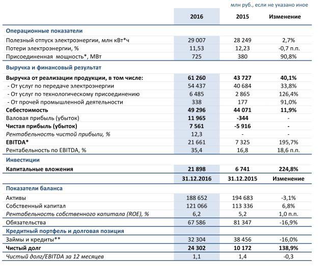 табличка по операционным и финансовым показателям Ленэнерго за 2016 и 2015 года