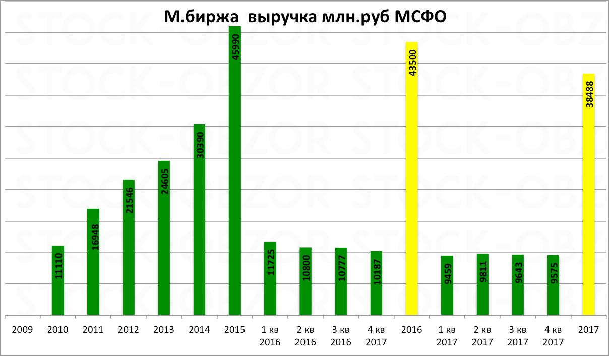 Московская биржа отчет за 2017 год по МСФО (прибыль снизилась на 20% вследствие падения дохода от процентов, дивиденды около 8 рублей за 2017 год)