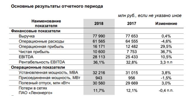 Ленэнерго отчет за 2018 МСФО