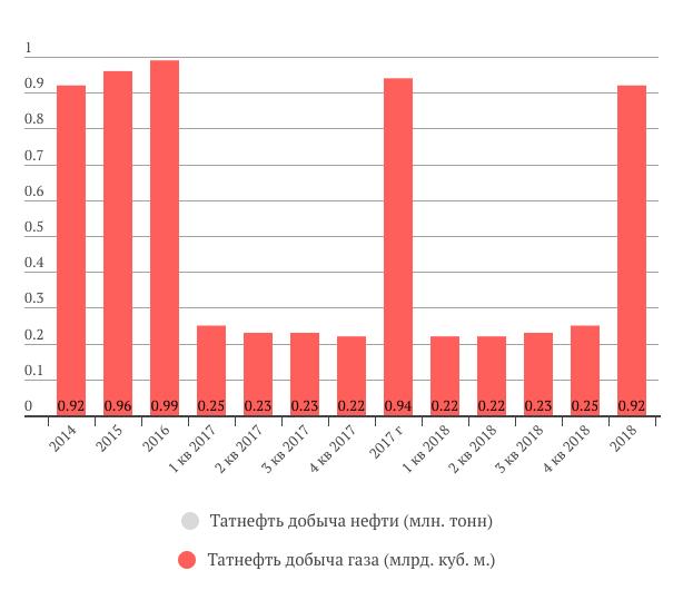 Добыча газа Татнефти 2018