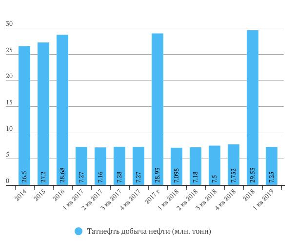Татнефть добыча нефти в 1 квартале 2019 год