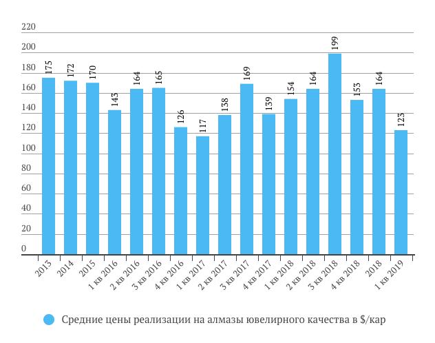 Алроса цены в 1 кв. 2019 года