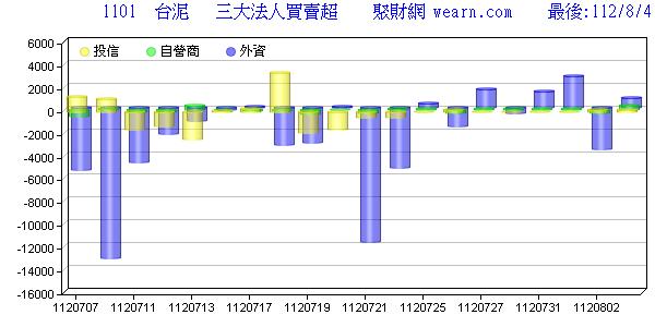 嘉晶 3016 法人買賣 - 聚財網 wearn.com