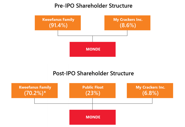 Monde Nissin IPO Review 7