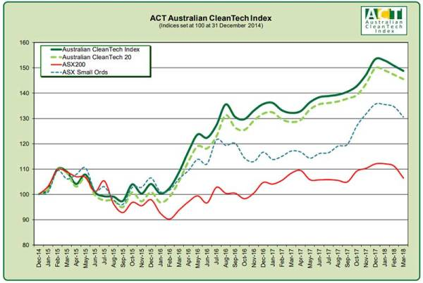 CleanTechs scrub up 40pc better than the ASX200 as sector ...