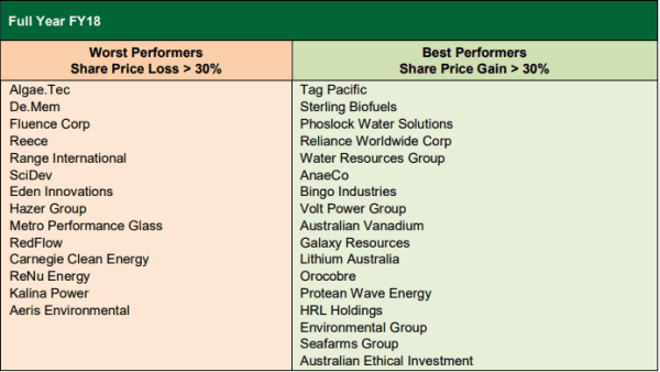 Here are the winning - and losing - ASX cleantech stocks ...