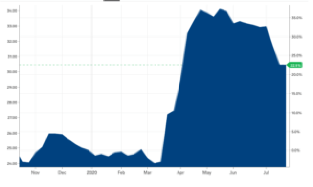 Uranium price took off in mid-March and is now trading at a five-year high: Markets Insider.