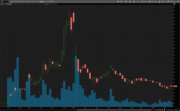 electric vehicle stocks (CCIV stock price)