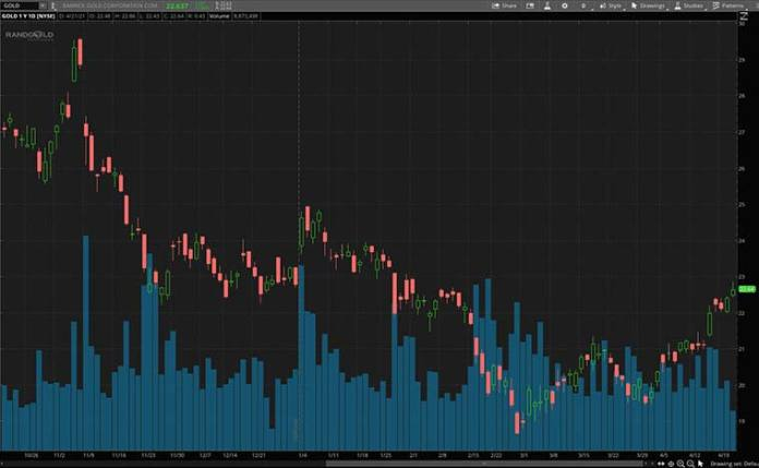 Best Gold Stocks (Gold Stock)