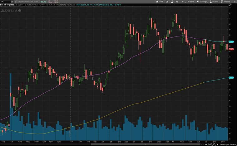 Principaux stocks de consommation discrétionnaire (stock DAL)