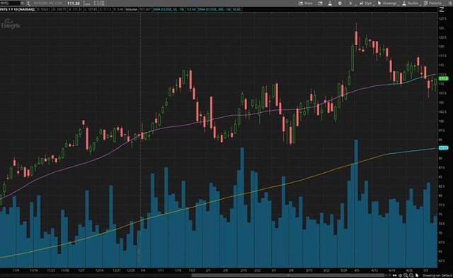 growth stocks (ENTG Stock)