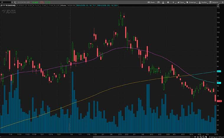 Stocks de détail (actions JD)