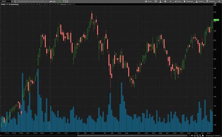 cybersecurity stocks to buy (CRWD stock)