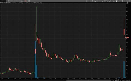 top health care stocks (ENTX stock)