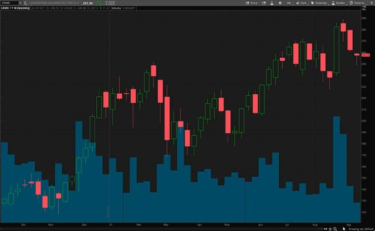 best cybersecurity stocks (CRWD stock chart)