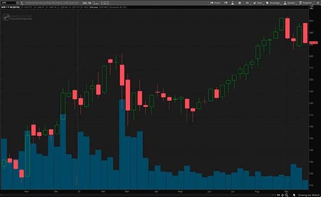 IIPR stock chart