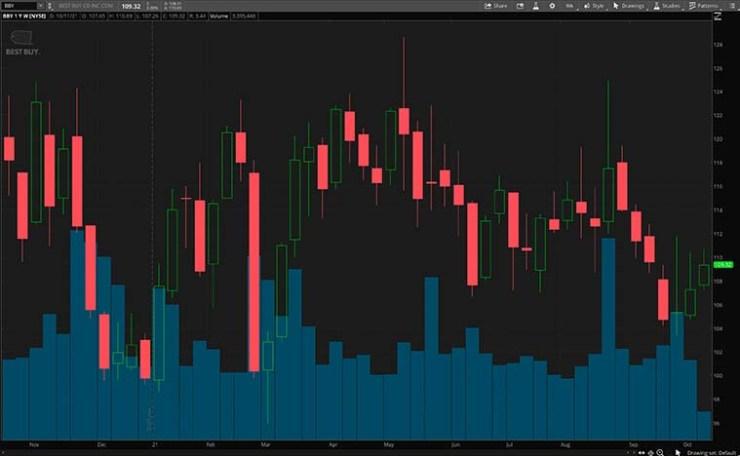 BBY stock chart
