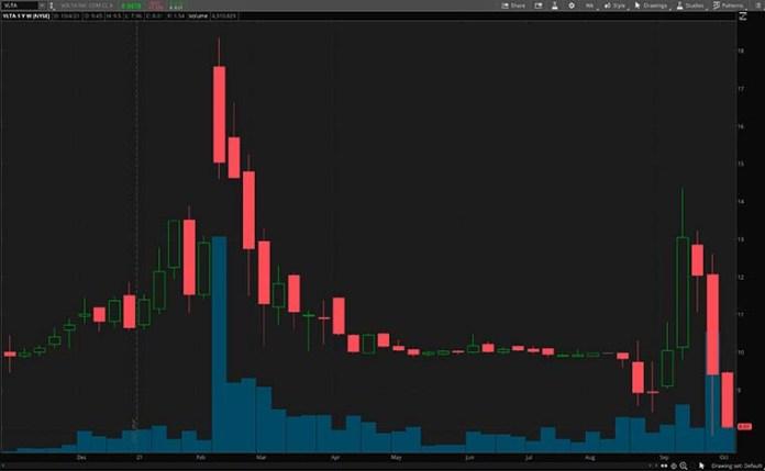 VLTA stock chart