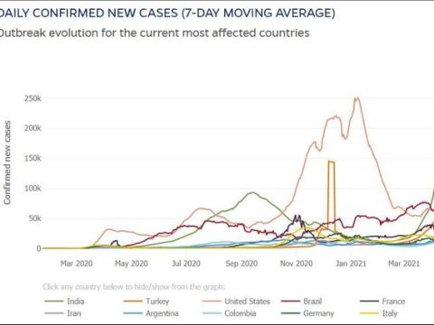Coronavirus Update: India has added 200,000 cases to tally for 7 straight days