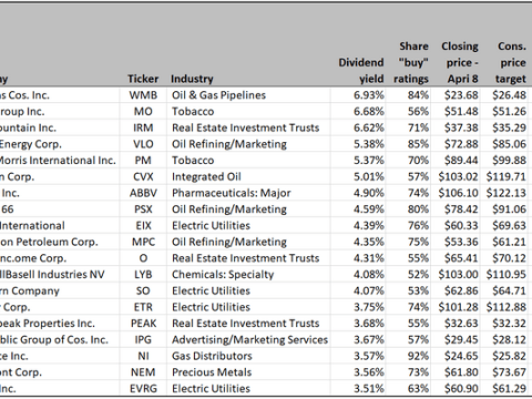 Dividend stocks are out of favor, but here are 19 that Wall Street loves