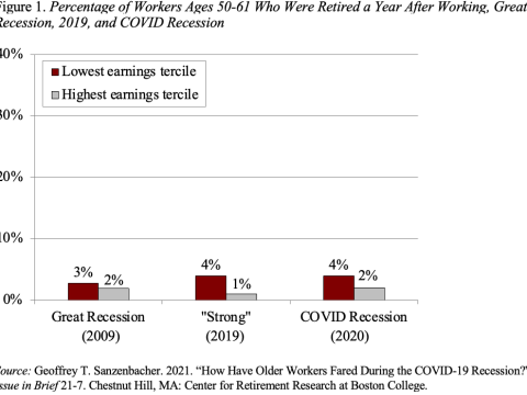 Has COVID-19 pushed more people into retirement?