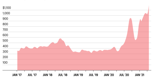 Lumber prices are up 232% and 'could spiral out of control in the next few months'