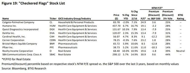 Stocks to buy and those to avoid as U.S