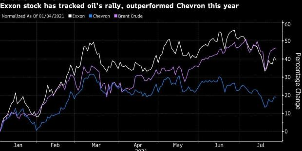 Exxon Sticks to Paying Debts as Peers Revive Share Buybacks