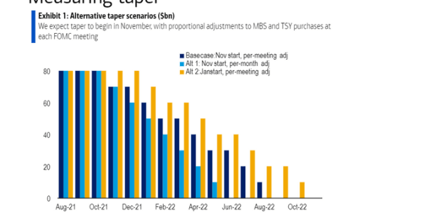 Expect Fed tapering to start in November and look like this, says BofA Global