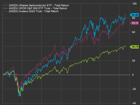 Semiconductor stocks are rallying — and they still look like bargains
