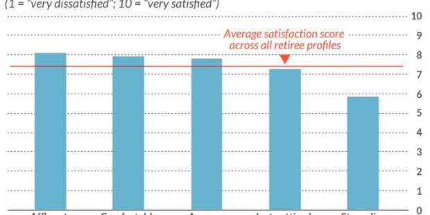 Why retirees are better off safe than sorry