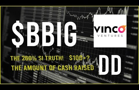$BBIG Stock Due Diligence & Technical evaluation  –  Ticket prediction (17th Change)
