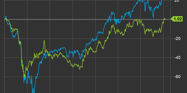 Energy stocks have perked up — here are Wall Street's favorite sector plays
